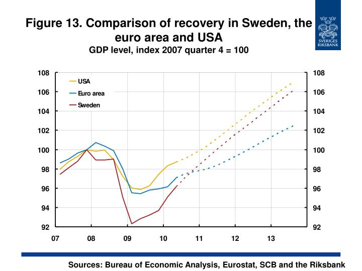 Figure 13. Comparison of recovery in Sweden, the euro area and USA