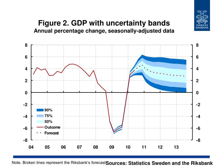 Figure 2 gdp with uncertainty bands annual percentage change seasonally adjusted data