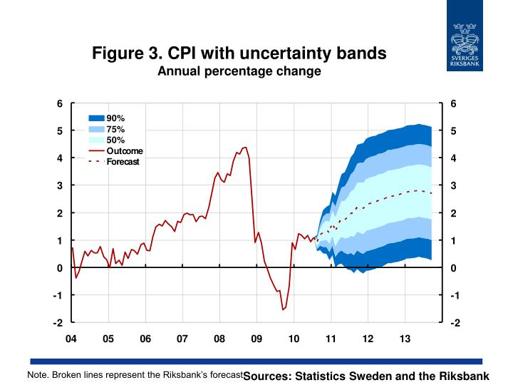 Figure 3. CPI with uncertainty bands
