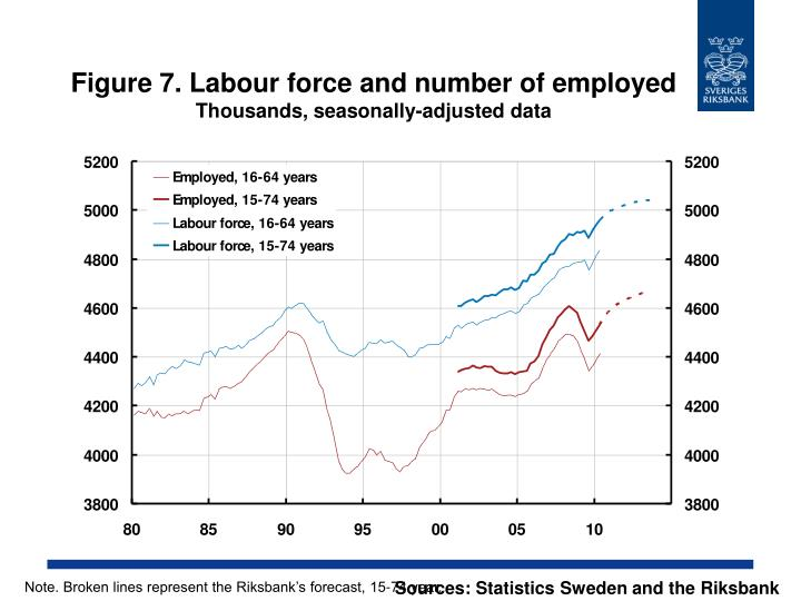 Figure 7. Labour force and number of employed