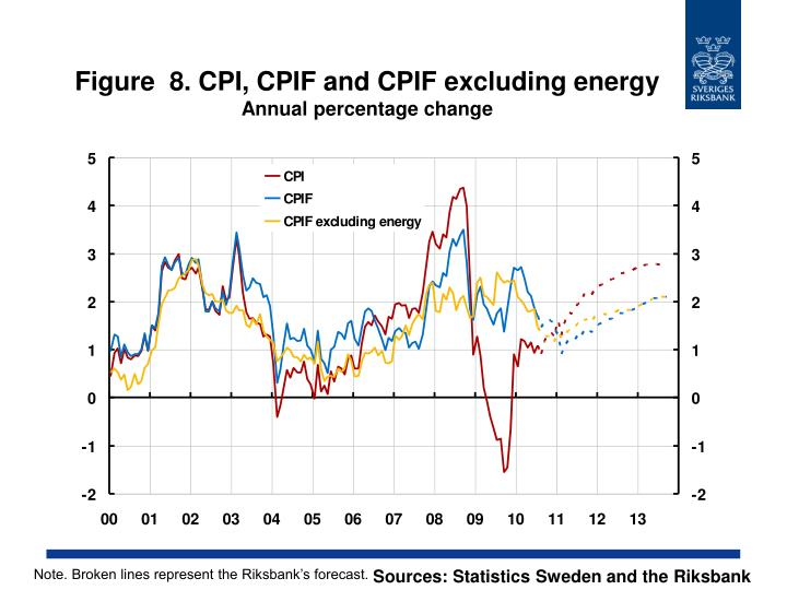 Figure  8. CPI, CPIF and CPIF excluding energy