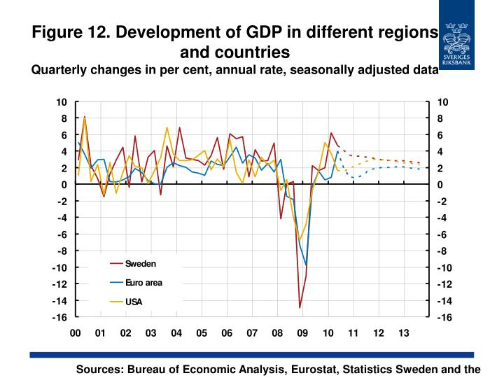 Figure 12. Development of GDP in different regions and countries