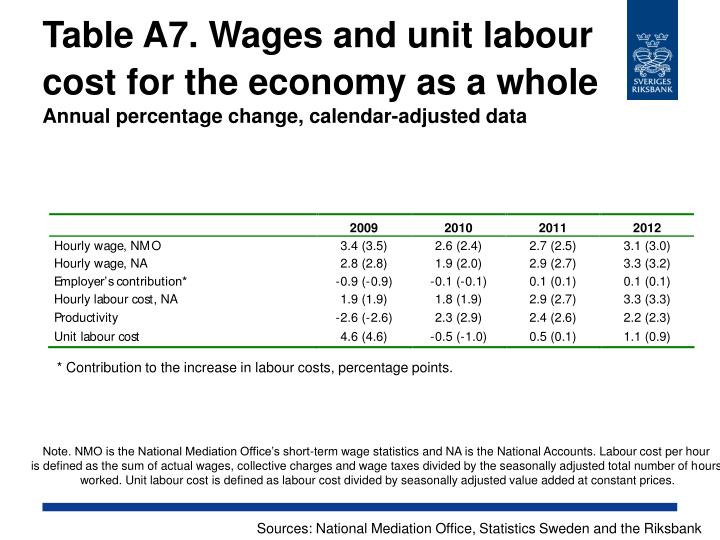 Table A7. Wages and unit labour cost for the economy as a whole