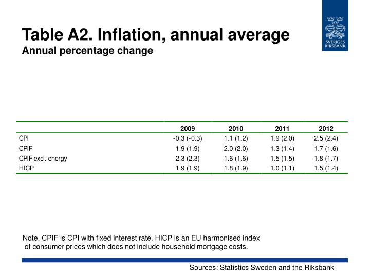Table A2. Inflation, annual average