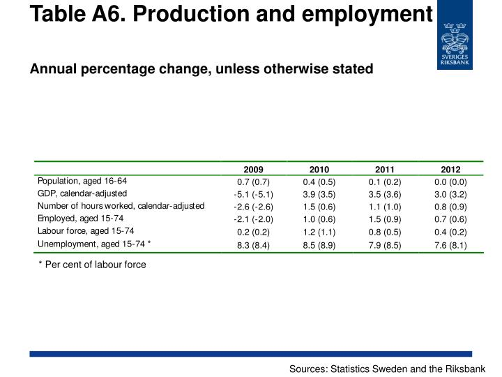Table A6. Production and employment
