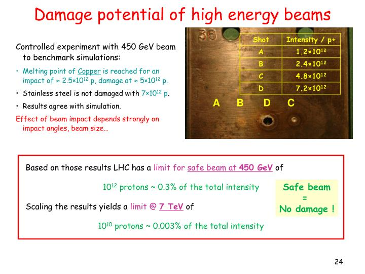Damage potential of high energy beams