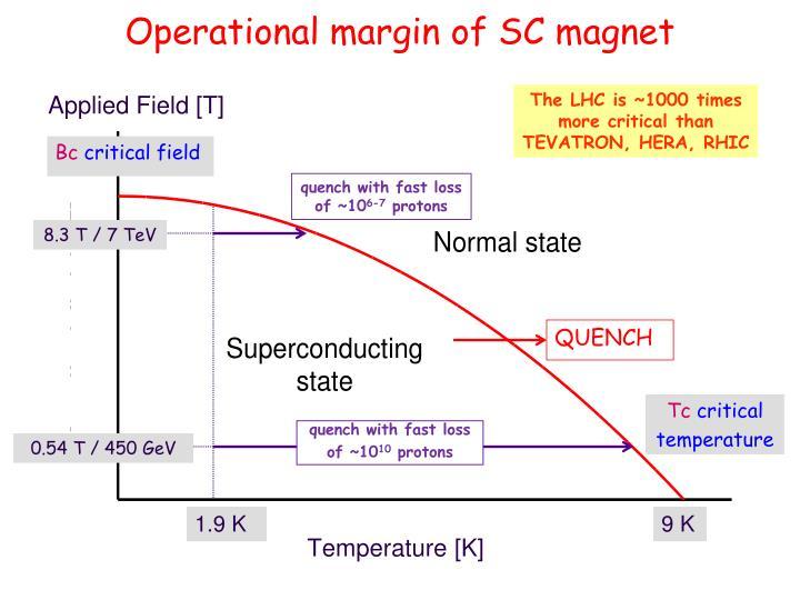 Operational margin of SC magnet