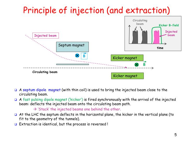 Principle of injection (and extraction)