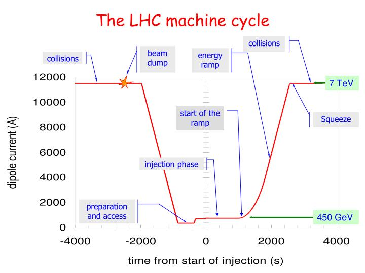 The LHC machine cycle