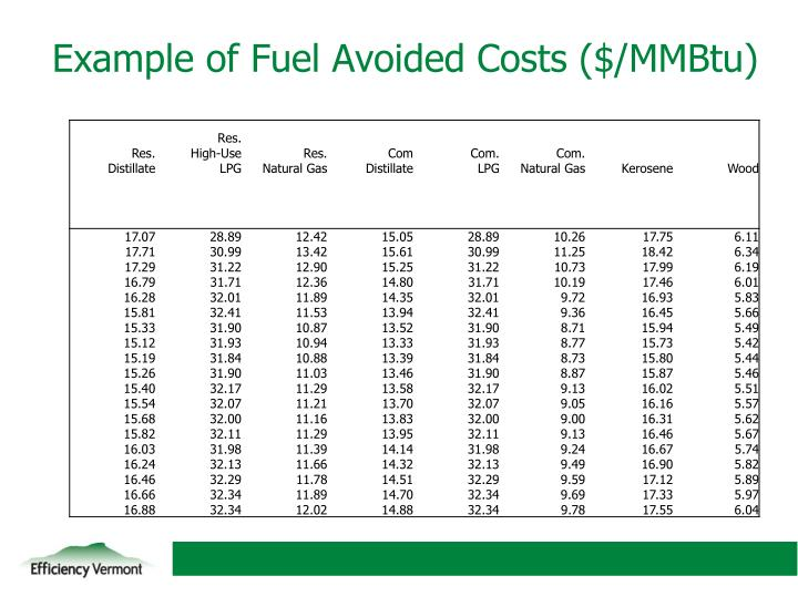 Example of Fuel Avoided Costs ($/MMBtu)