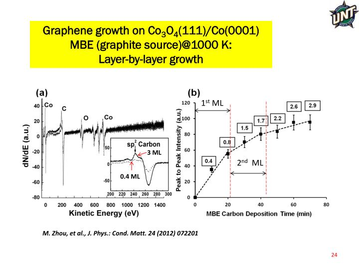 Graphene growth on Co