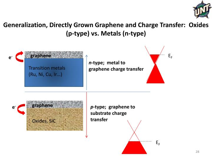Generalization, Directly Grown Graphene and Charge Transfer:  Oxides (p-type) vs. Metals (n-type)