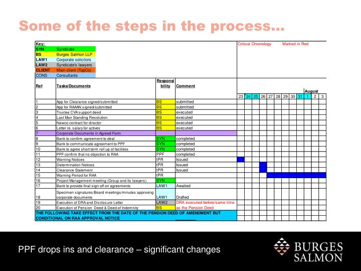 Some of the steps in the process…