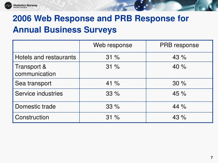 2006 Web Response and PRB Response for Annual Business Surveys