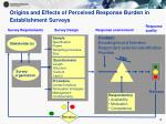 origins and effects of perceived response burden in establishment surveys