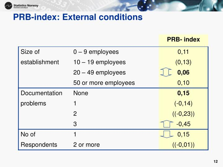 PRB-index: External conditions