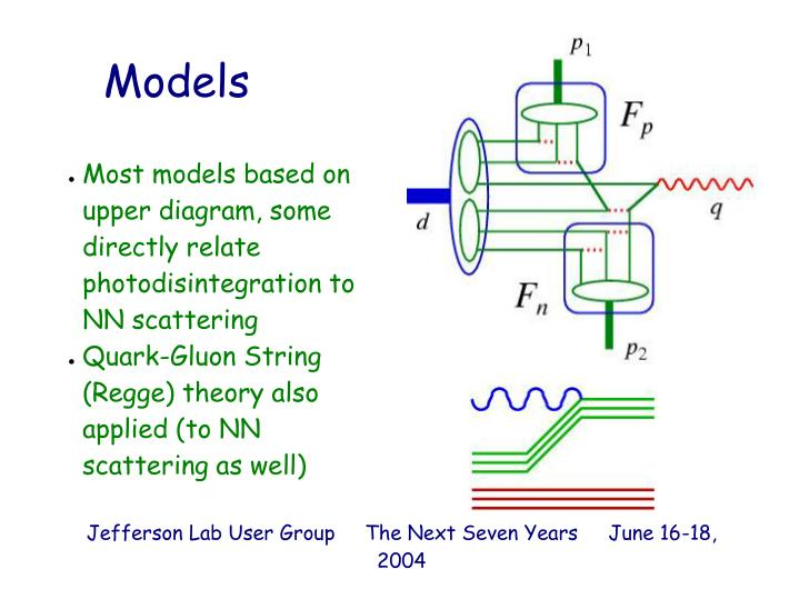 Most models based on upper diagram, some directly relate photodisintegration to NN scattering