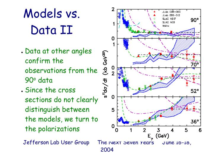 Data at other angles confirm the observations from the 90