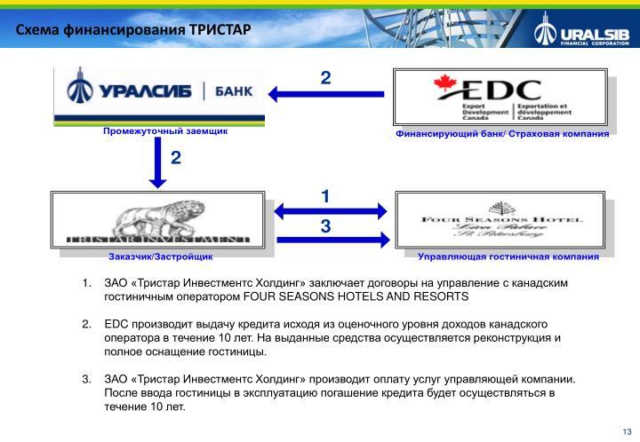 Схема финансирования ТРИСТАР