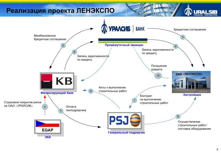 Реализация проекта ЛЕНЭКСПО
