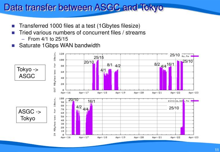 Data transfer between ASGC and Tokyo