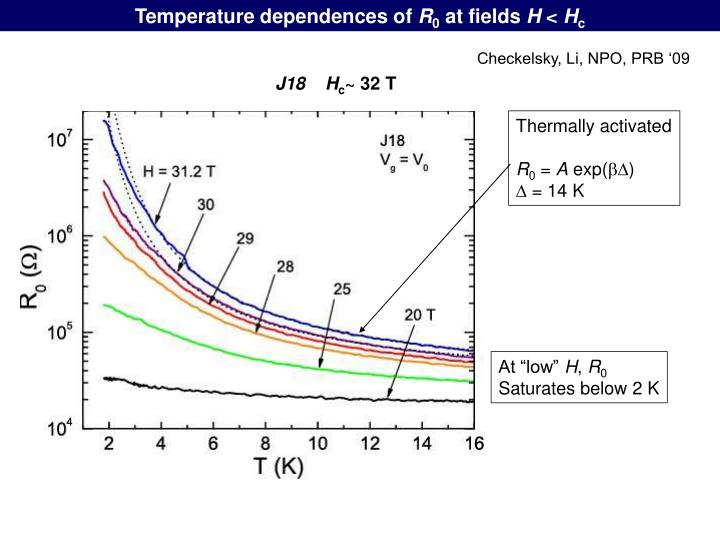 Temperature dependences of