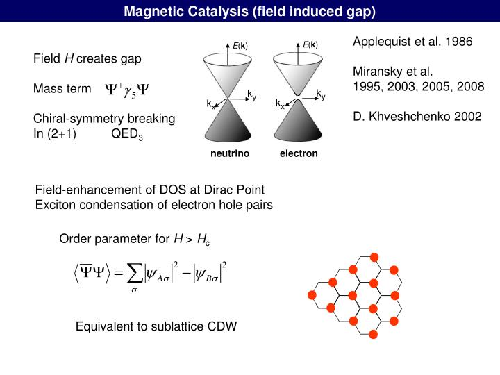 Magnetic Catalysis (field induced gap)