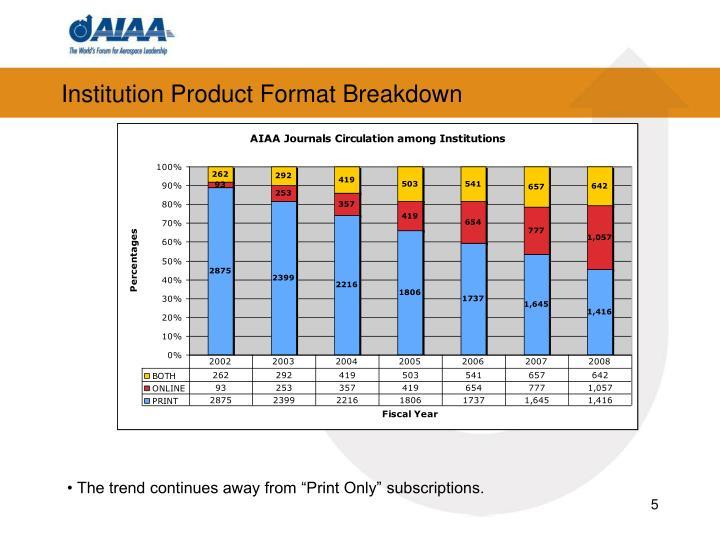 Institution Product Format Breakdown