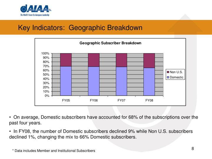 Key Indicators:  Geographic Breakdown