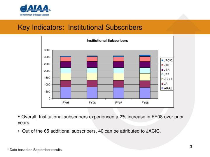 Key Indicators:  Institutional Subscribers