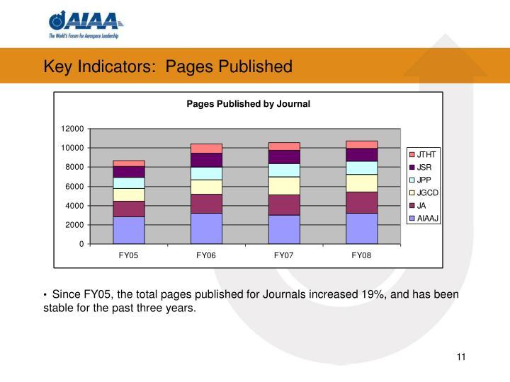 Key Indicators:  Pages Published