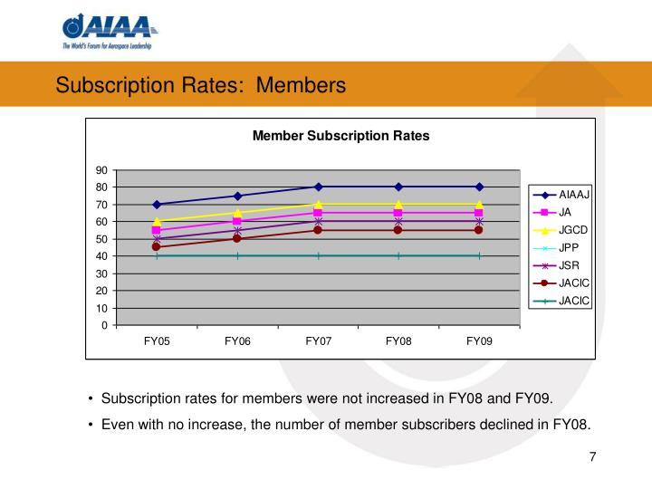 Subscription Rates:  Members