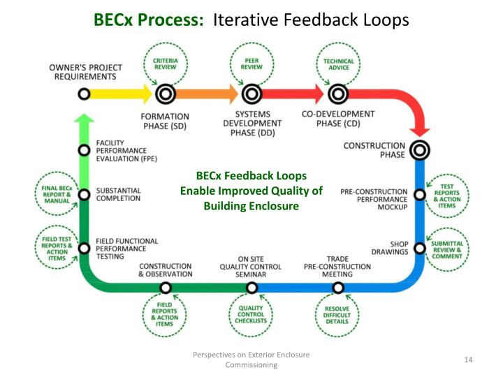BECx Process: