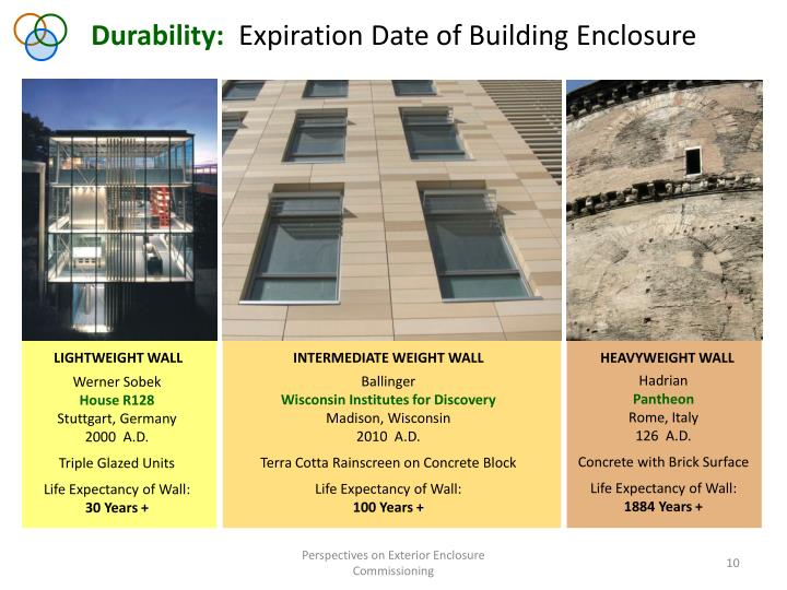 Durability: