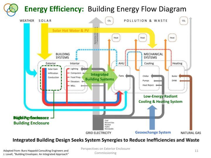 Energy Efficiency: