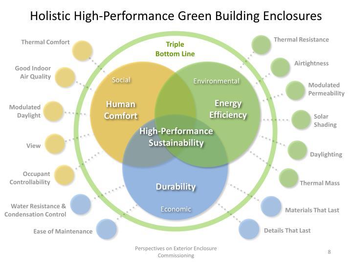 Holistic High-Performance Green Building Enclosures