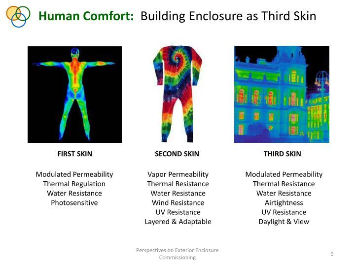 Human Comfort: