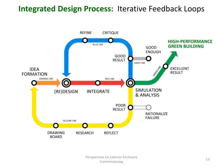 Integrated Design Process: