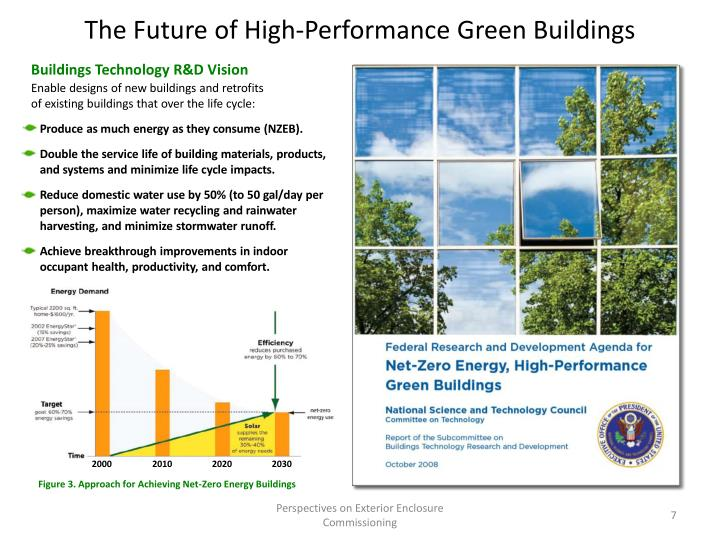 The Future of High-Performance Green Buildings