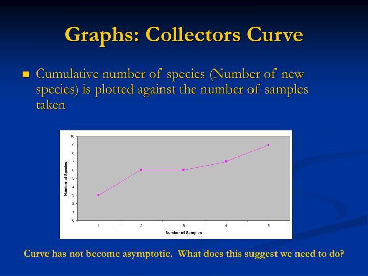 Graphs: Collectors Curve