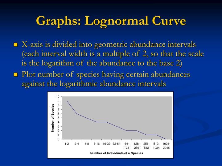 Graphs: Lognormal Curve