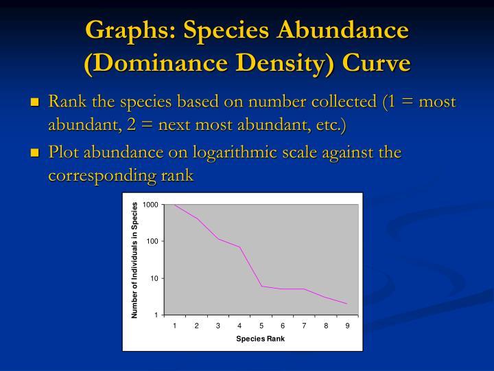 Graphs: Species Abundance (Dominance Density) Curve