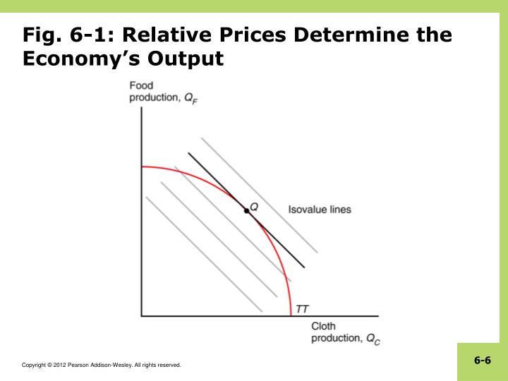 Fig. 6-1: Relative Prices Determine the Economy's Output