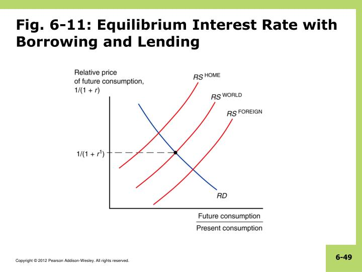 Fig. 6-11: Equilibrium Interest Rate with Borrowing and Lending