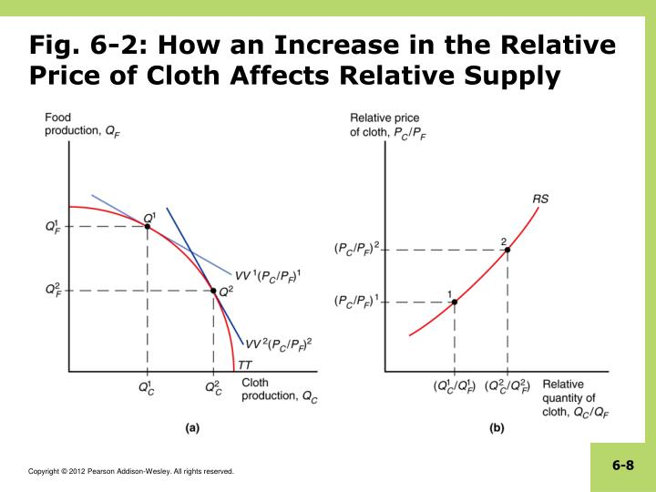 Fig. 6-2: How an Increase in the Relative