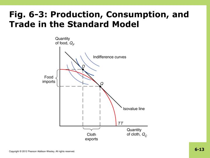 Fig. 6-3: Production, Consumption, and Trade in the Standard Model