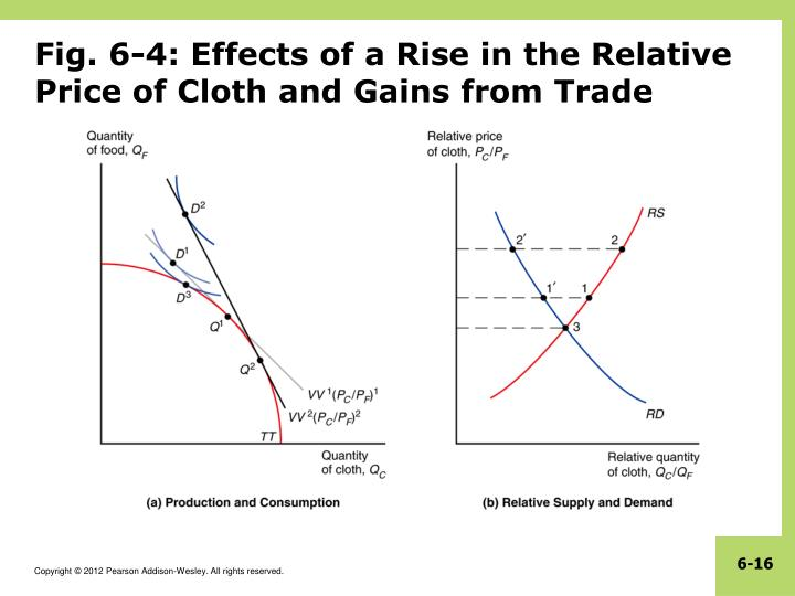 Fig. 6-4: Effects of a Rise in the Relative Price of Cloth and Gains from Trade