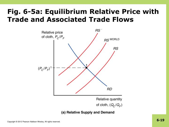 Fig. 6-5a: Equilibrium Relative Price with Trade and Associated Trade Flows
