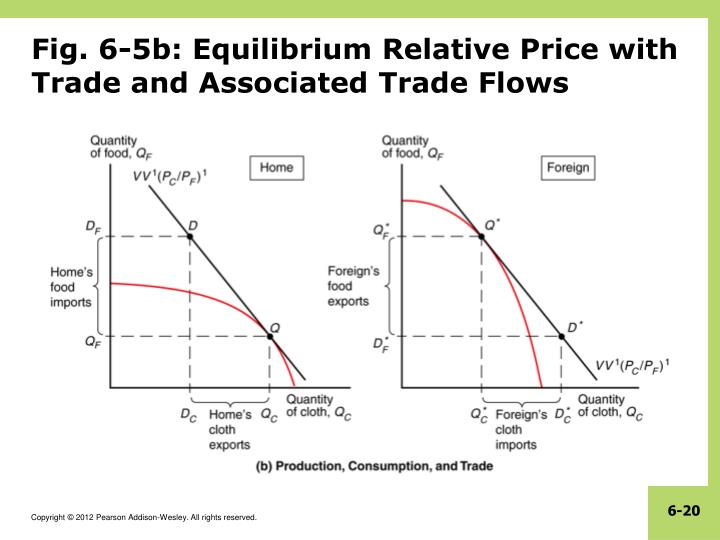 Fig. 6-5b: Equilibrium Relative Price with Trade and Associated Trade Flows