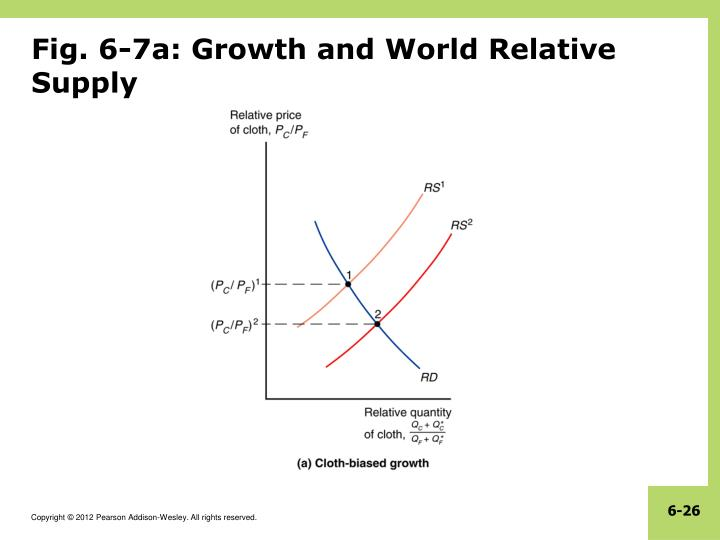 Fig. 6-7a: Growth and World Relative Supply